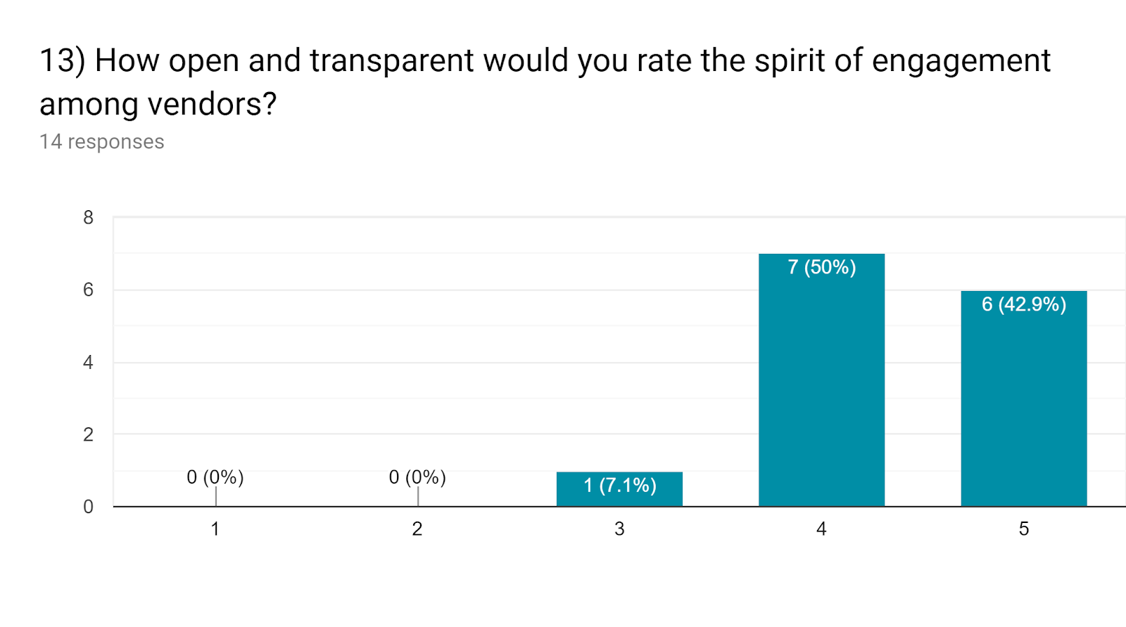 Forms response chart. Question title: 13) How open and transparent would you rate the spirit of engagement among vendors?. Number of responses: 14 responses.