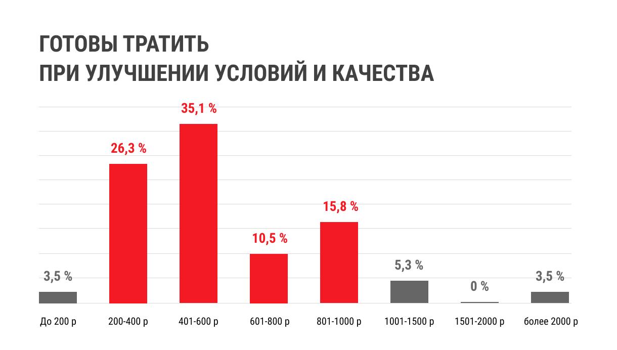 Анализ статистики затрат при улучшение качества по мужским стрижкам