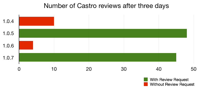appinstitute-castro-reviews.png
