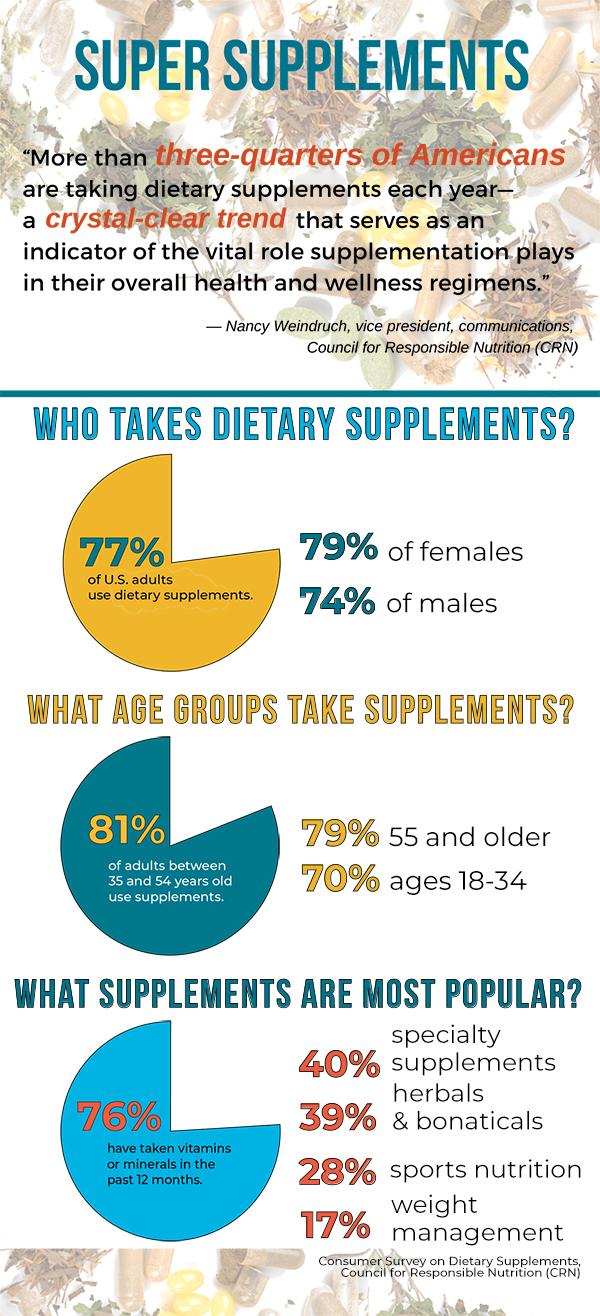 Dietary Supplement Market Trends