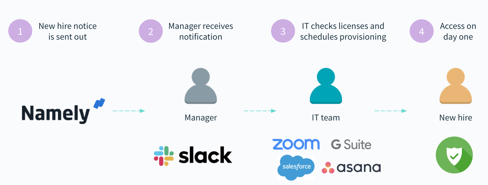 A provisioning workflow for new hires
