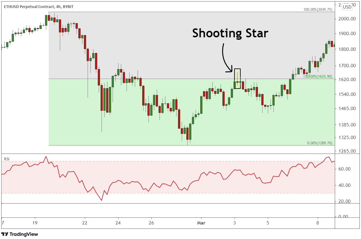 A sample example of the shooting star pattern appear in ETHUSD perpetual contract.