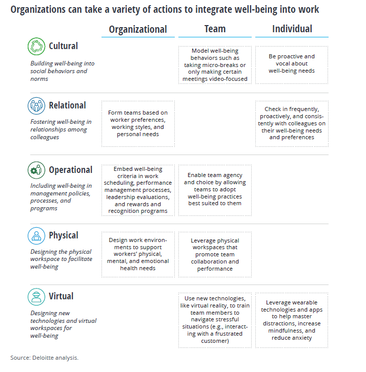 Organizations and HR can take a variety of actions to integrate well-being into work