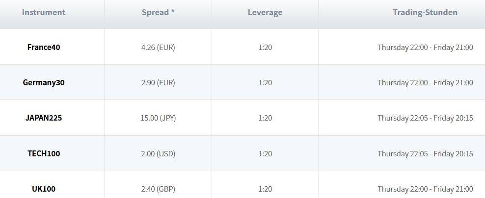 Aktienindizes handelbar bei Trade.com