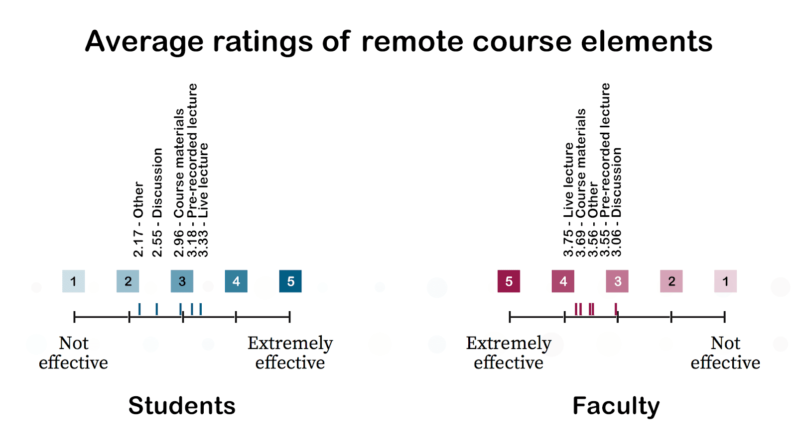 on average, faculty rated remote course elements more highly than students