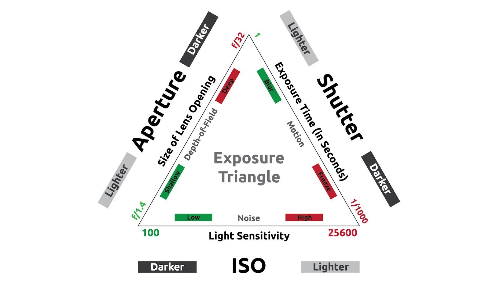 ISO, aperture, shutter speed