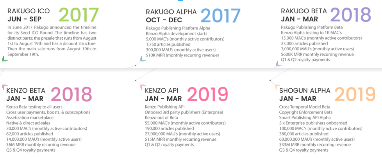 Rakugo ICO Review