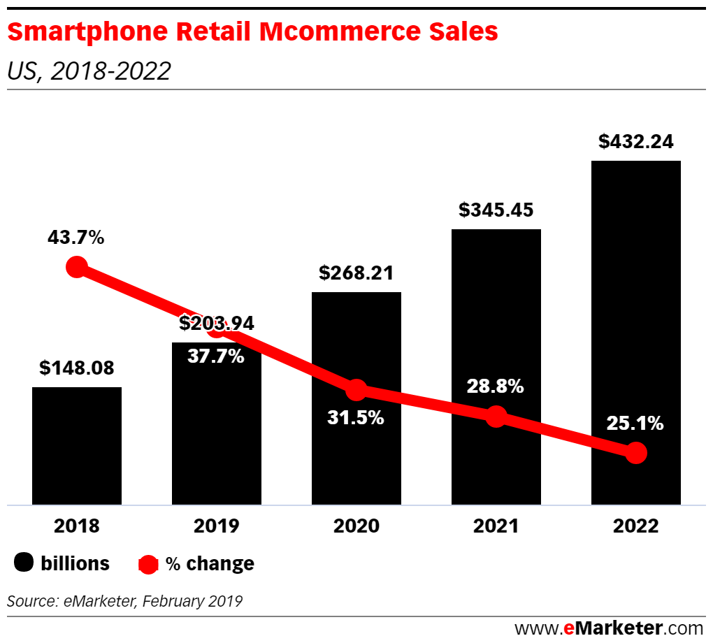 「Smartphones Will Account for More than One-Third of Ecommerce Sales in 2019」eMarketer