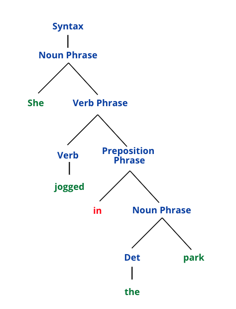 A syntax (word order) tree is included for a visual representation of the sentence.