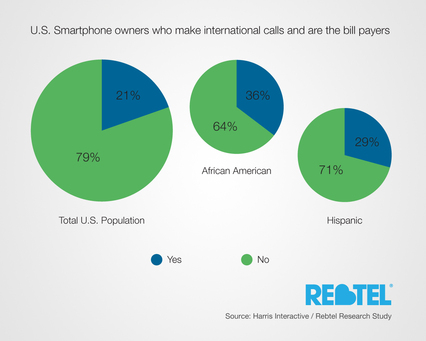 Image for How Much Money Do Smart Phone Owners Actually Spend on International Calls?