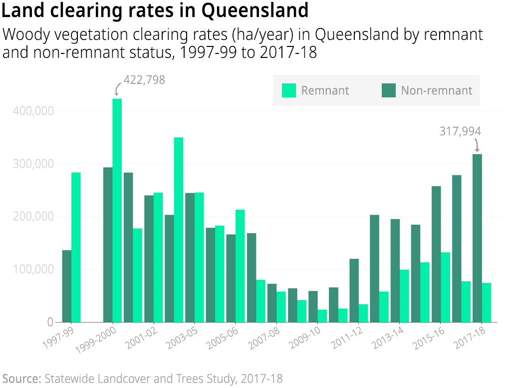 Chart showing the woody vegetation clearing rates (hectares per year) in Queensland by remnant and non-remnant status, 1997-99 to 2017-18. Remnant vegetation refers to woody vegetation that has not been cleared previously (or has been cleared but allowed to regrow to full maturity)