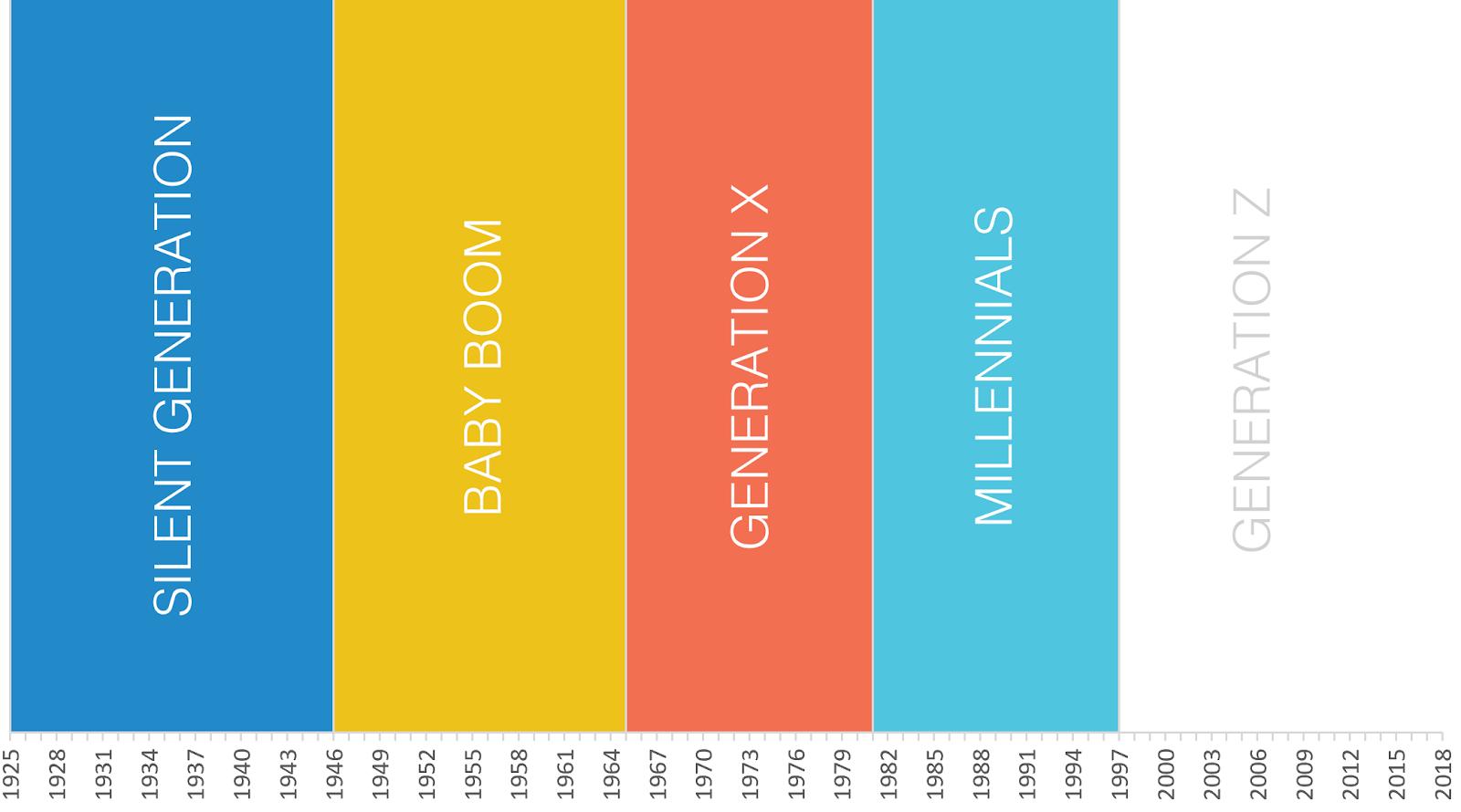 Silent Generation 1925-1945 Baby Boom 1946-1964 Generation X 1965-1980 Millennials 1981-1996 Generation Z 1997-?