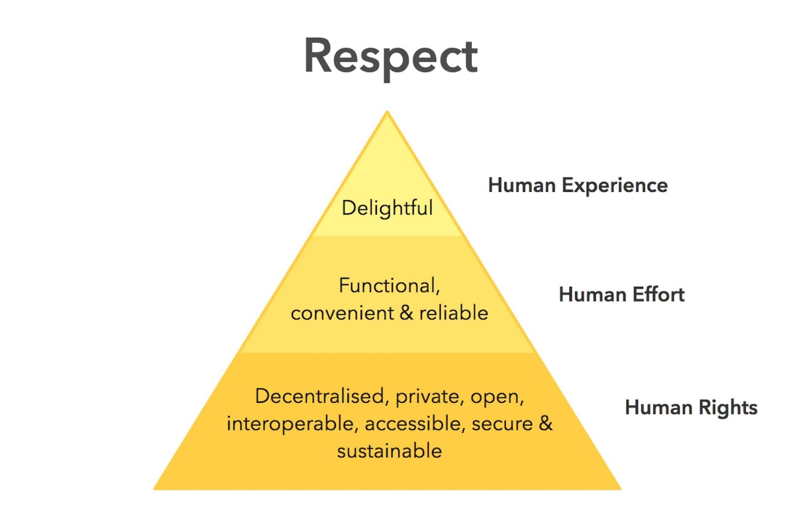 The Ethical Hierarchy of Needs