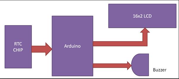 arduio-alarm-clock-block-diagram