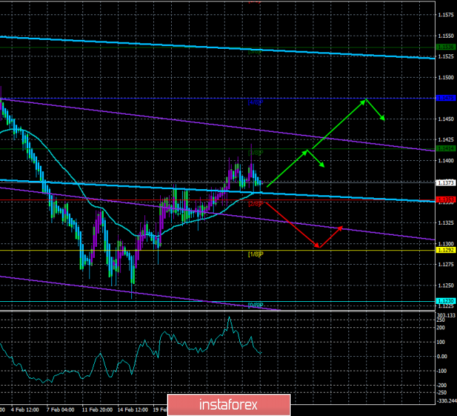 "EUR / USD. March 1. The trading system. ""Regression Channels"". The euro will be supported if inflation accelerates"
