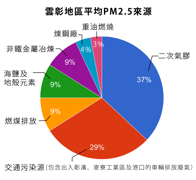 pm25-source-02r.png
