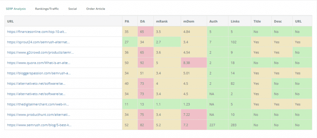 Keysearch SERP Analysis Chart