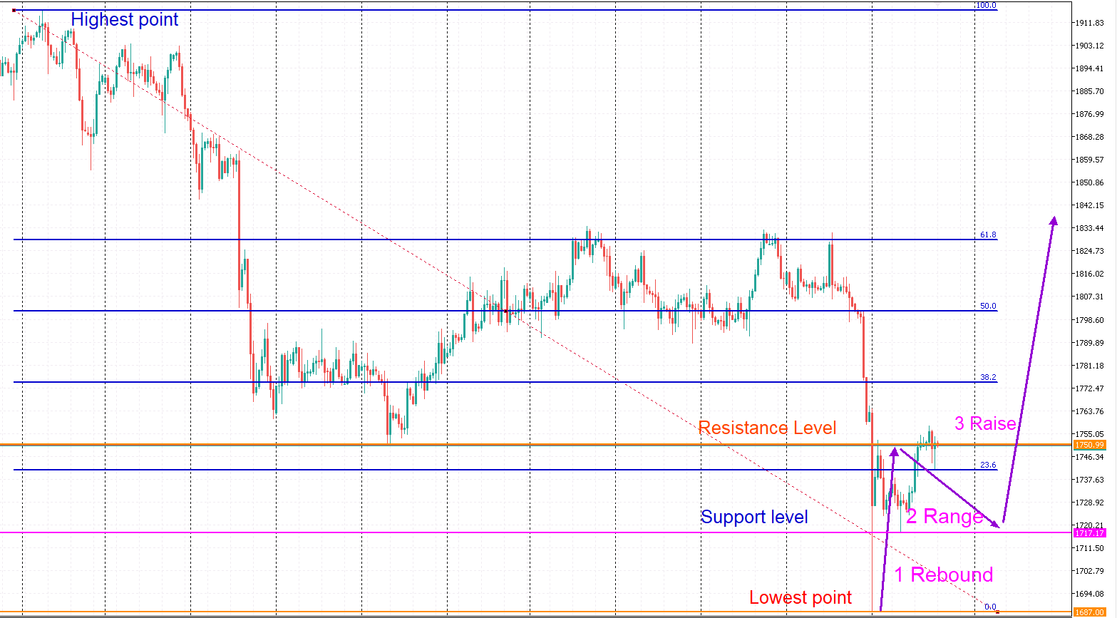 chart that shows the pattern at the beginning of a trend reversal strategy on H4, D1