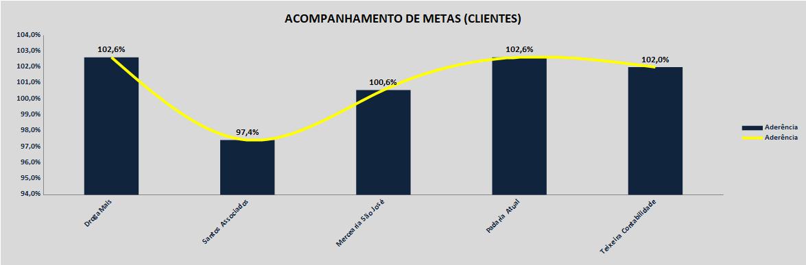 Gráfico de Acompanhamento de Metas (Clientes).png