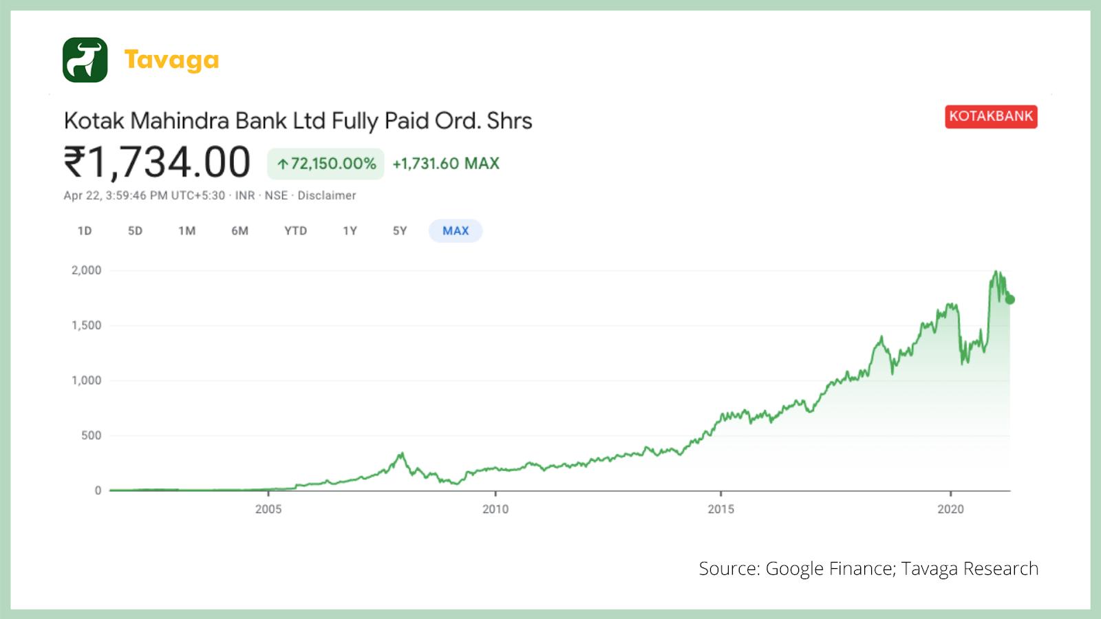 Kotak Bank Chart