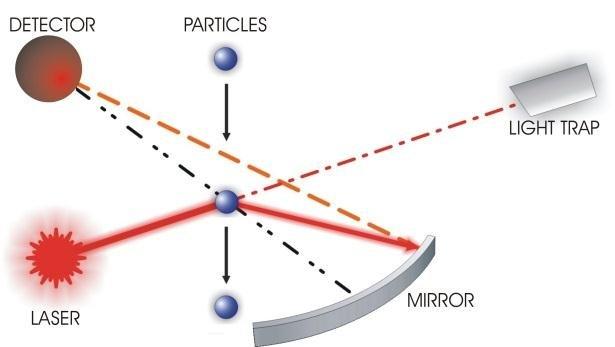 Laser scattering principle for monitoring particulate matter