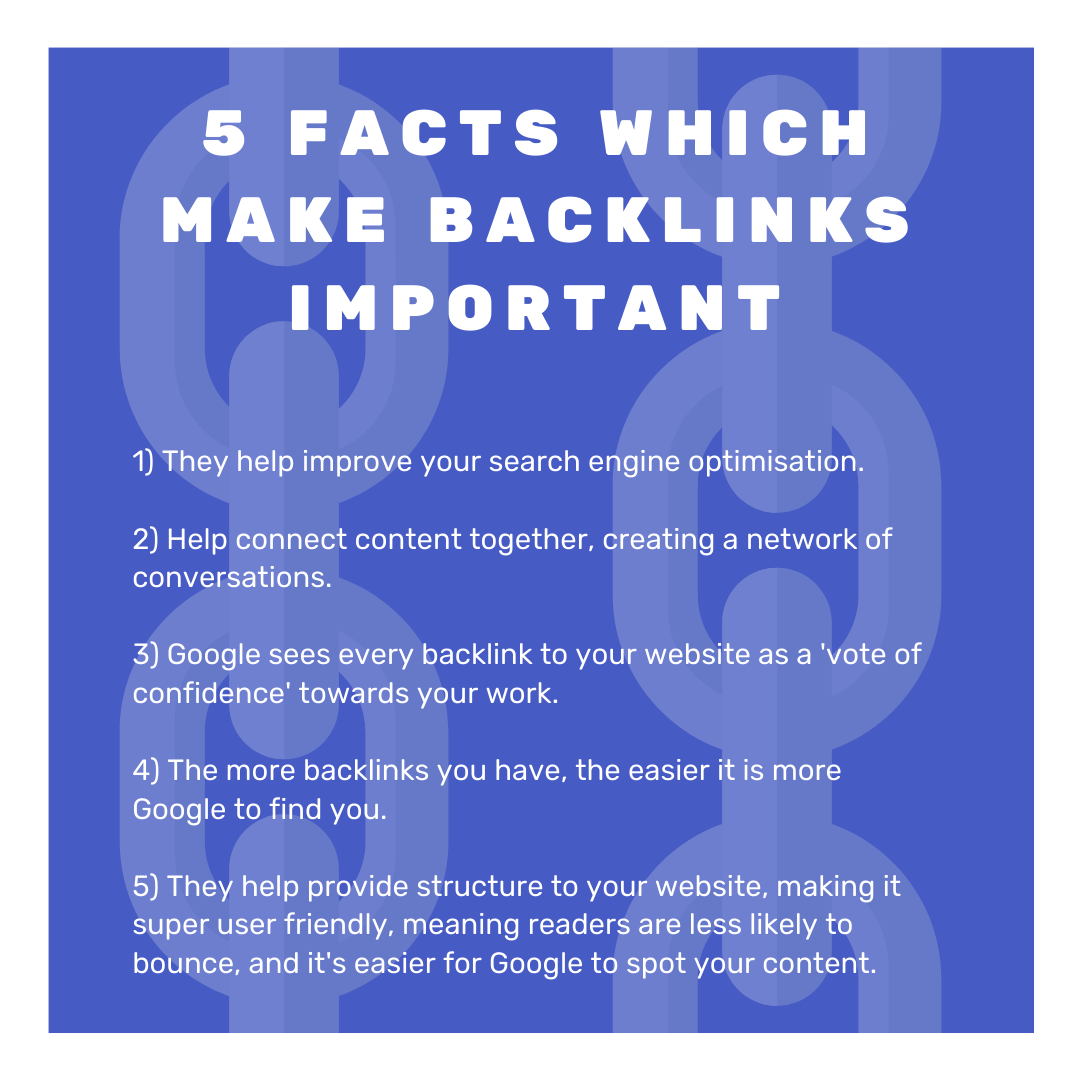 This post contains five facts written above link chains. The facts are:1) They help improve your search engine optimisation.2) Help connect content together, creating a network of conversations.3) Google sees every backlink to your website as a 'vote of confidence' towards your work.4) The more backlinks you have, the easier it is more Google to find you.5) They help provide structure to your website, making it super user friendly, meaning readers are less likely to bounce, and it's easier for Google to spot your content.