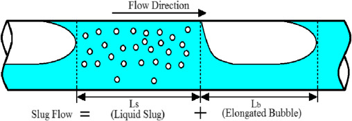 Figure 1: Slug flow in a horizontal pipe