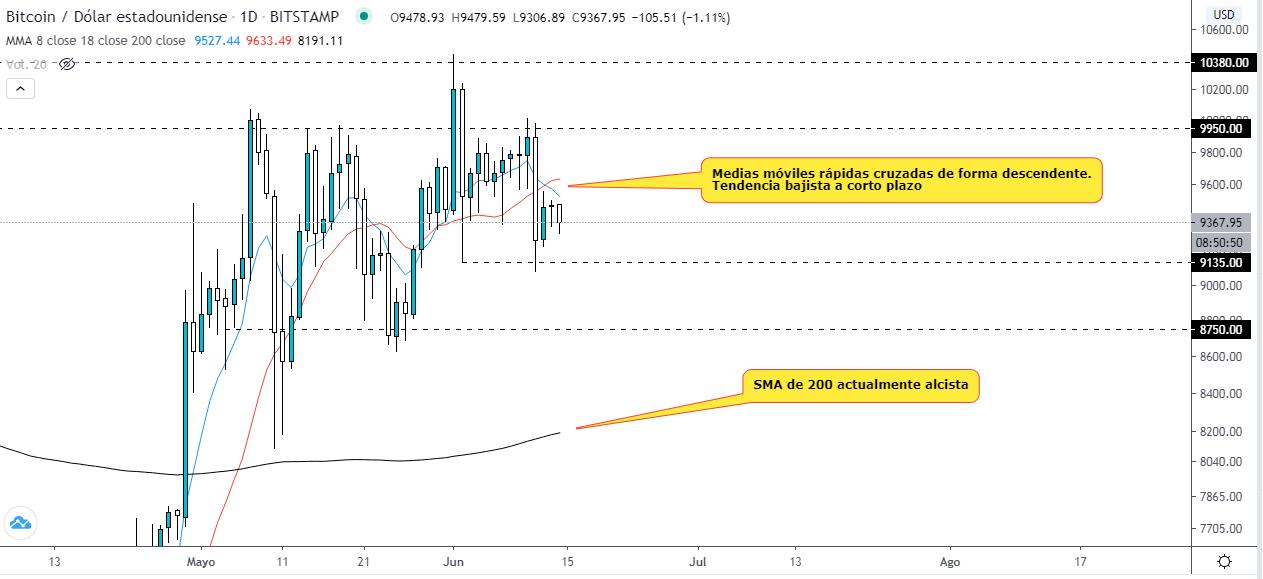 Análisis de la tendencia del BTC a corto plazo. Fuente: TradingView