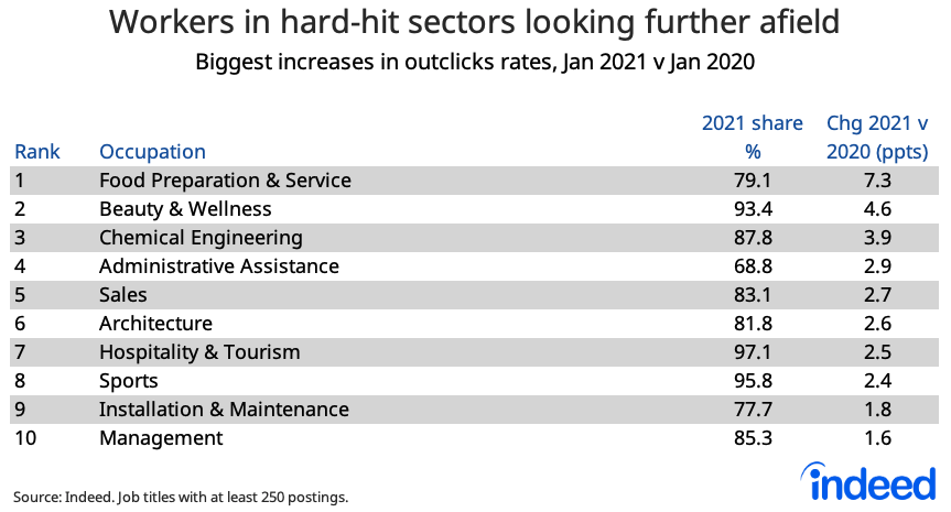 Workers in hard-hit sectors looking further afield
