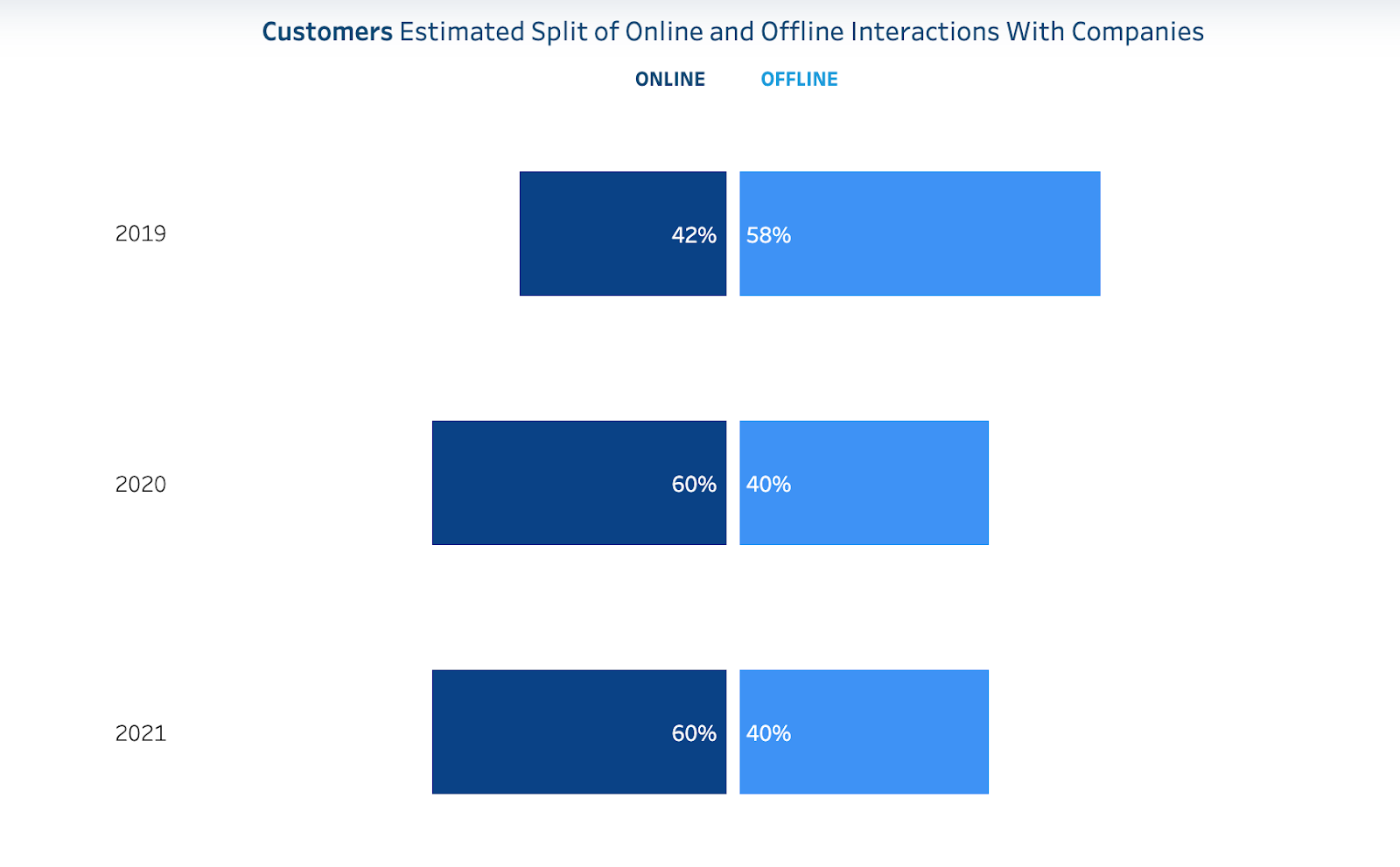 Salesforce Research Stats 2021