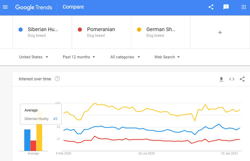 Image shows Google Trends which lets you do basic comparatives to gauge interest in specific keywords.