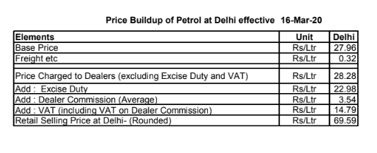 C:\Users\hp pc\Desktop\ZFUNDS\petrol price breakup.PNG