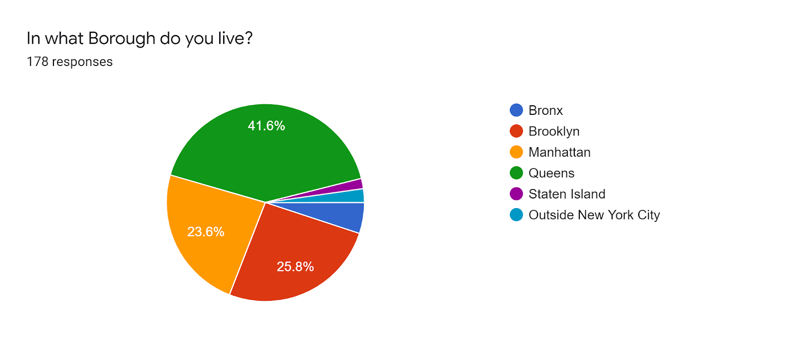 Forms response chart. Question title: In what Borough do you live?. Number of responses: 178 responses.