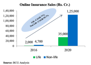 WHY BUYING INSURANCE ONLINE CHEAPER