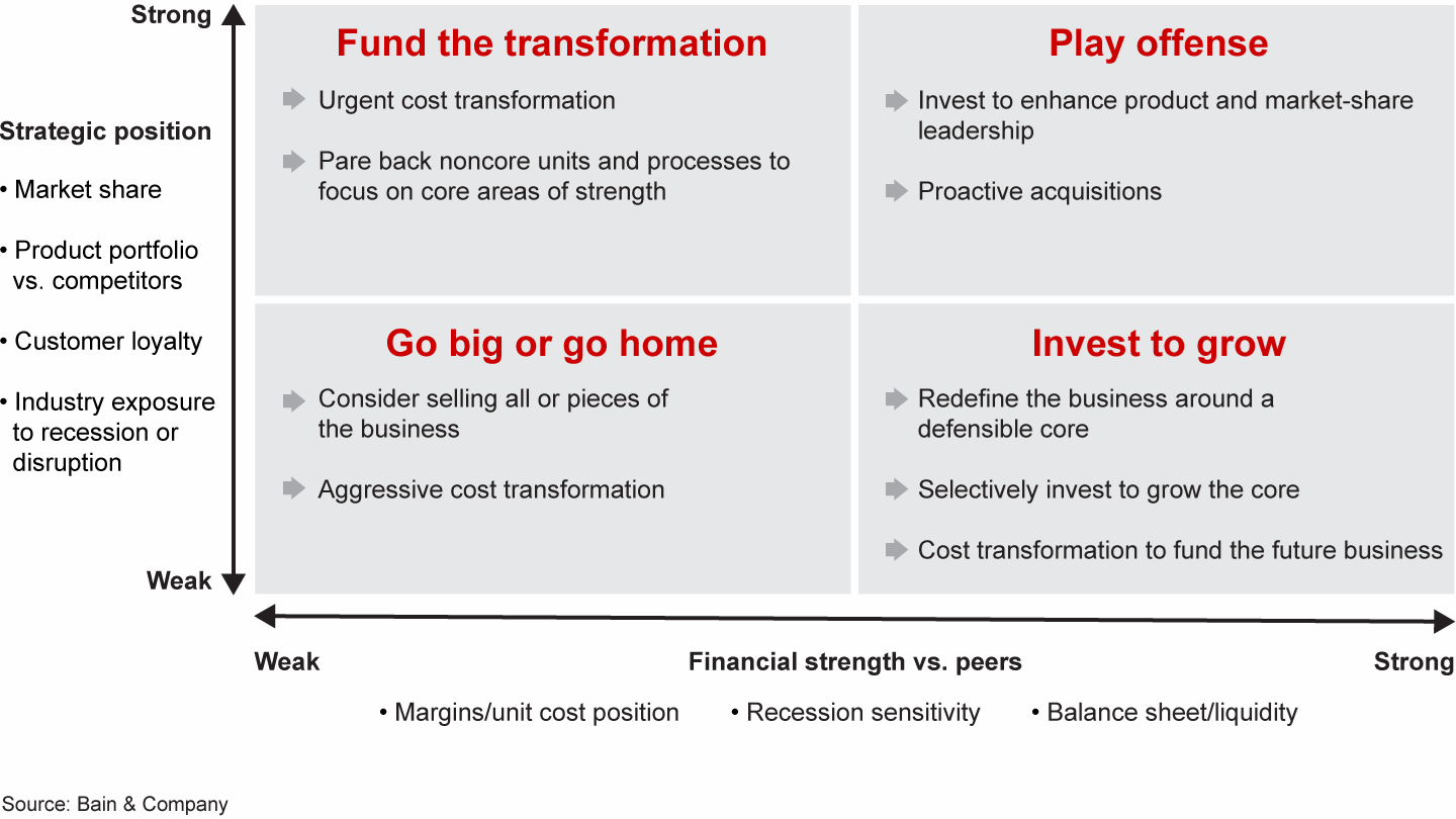 rubric for decision making based on financial strength and strategic position.