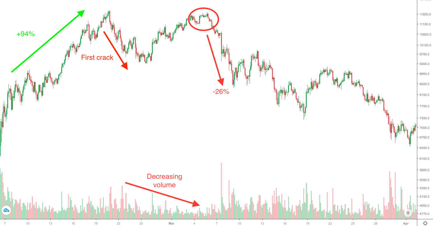 Simple explanation why Crypto Crash