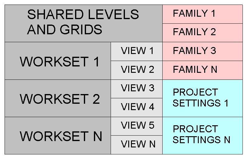 Worksets - Configuration in Revit - Modelical