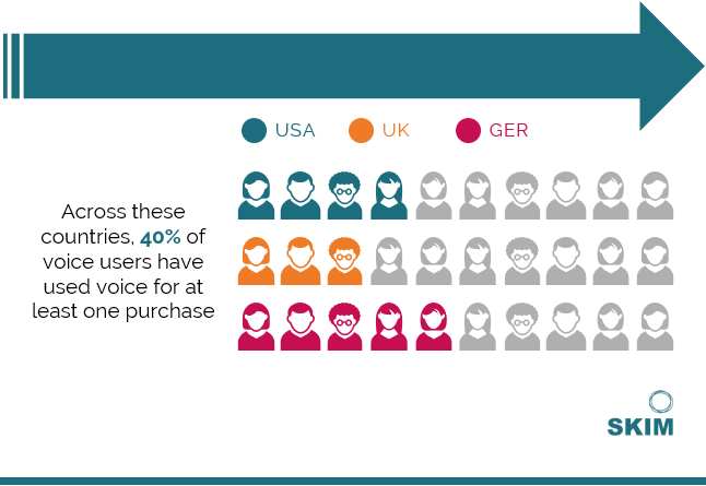 SKIM Research Voice Usage and Awareness in US, UK and Germany