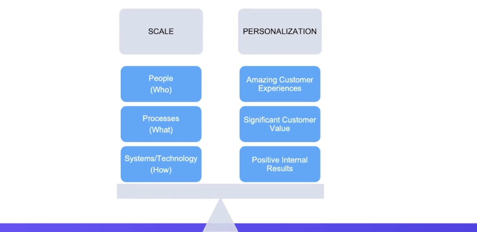 Scale and personalization