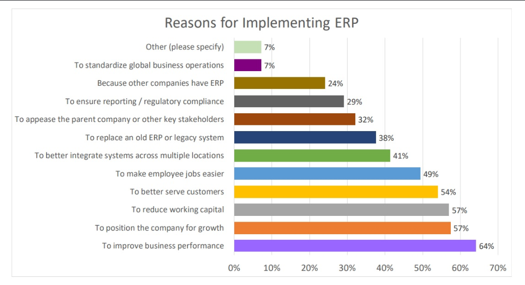 Investing in ERP software