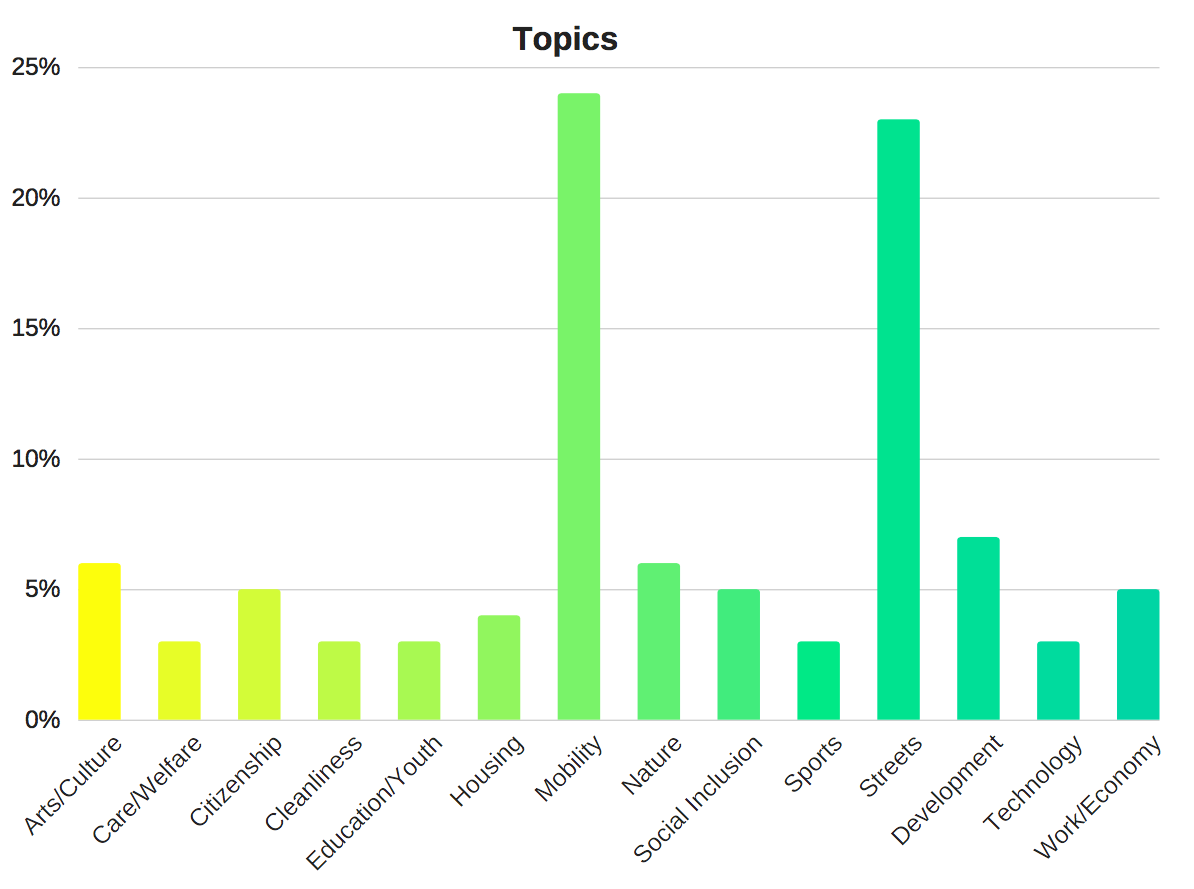 The most discussed topics this year are mobility and public planning.