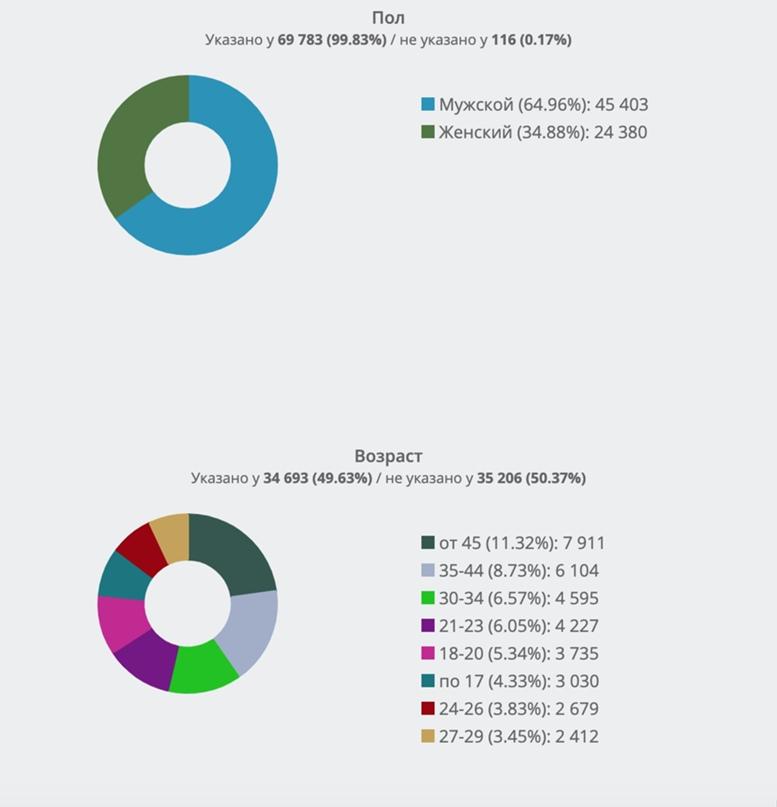 Демографический портрет активной целевой аудитории А.Навального из ТОП-10 во ВКонтакте. Часть 3., изображение №1