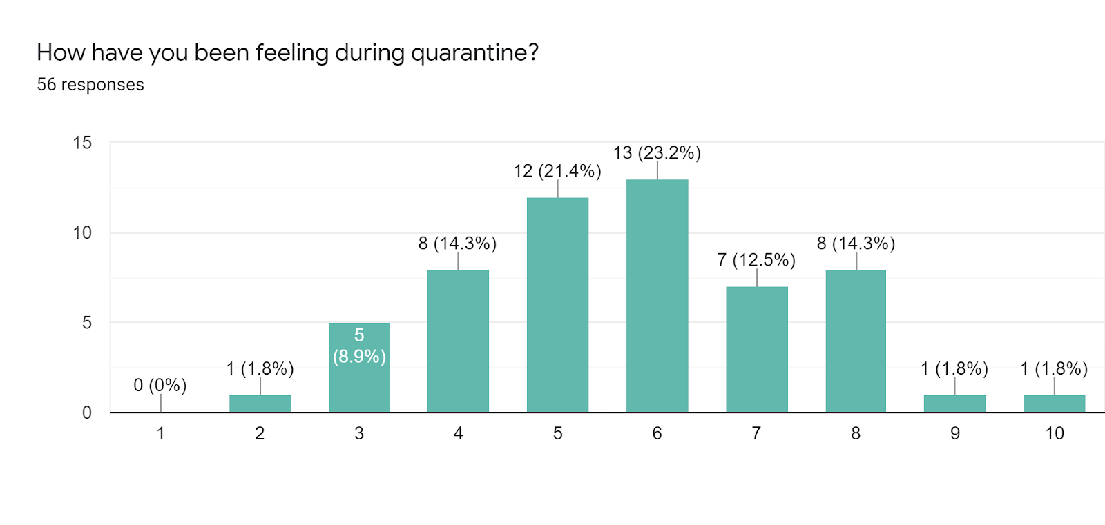 Forms response chart. Question title: How have you been feeling during quarantine? . Number of responses: 56 responses.