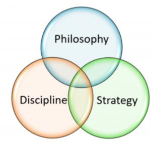 Philosophy, Discipline, strategy Triple Ven-Diagram