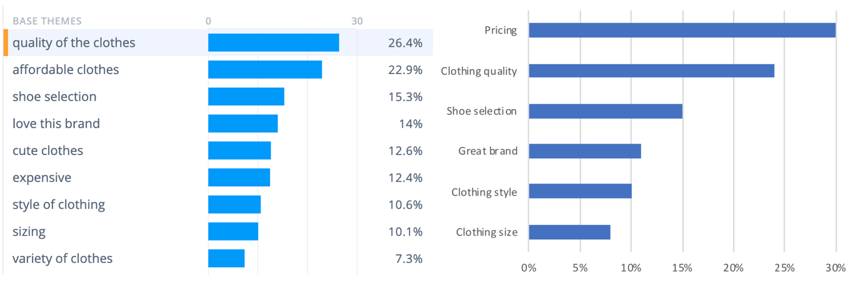 feedback analysis themes