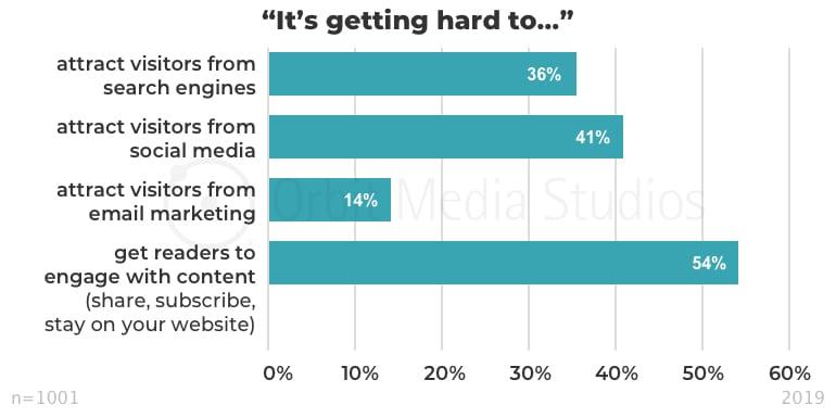 что становится сложнее в контент маркетинге