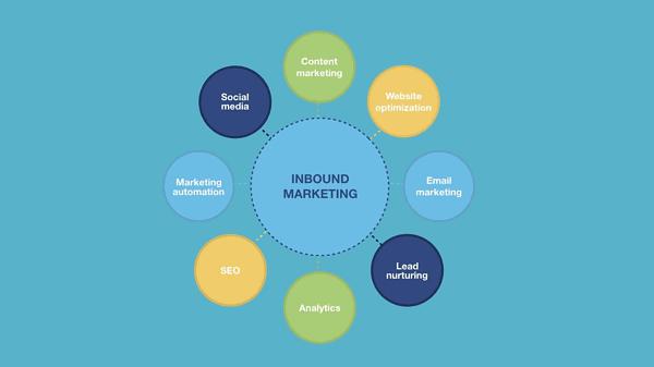 qual a diferença entre Inbound Marketing e marketing de conteúdo