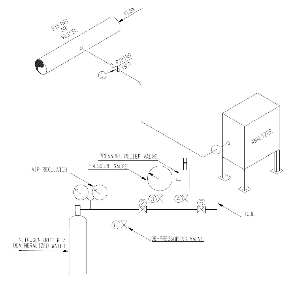 Leak Test for Analyzer Sampling Tube (Bare Tube, Pre-insulated Tube, Bundle Tube, etc.)