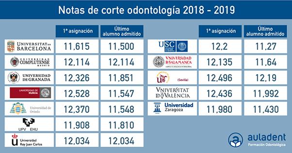 Nota de corte odontología 2018-2019.