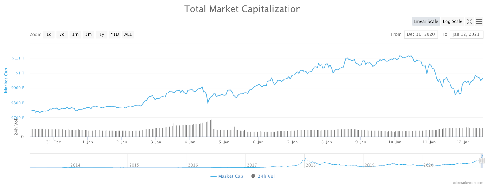 Cryptocurrency Market Cap Hit $1 Trillion